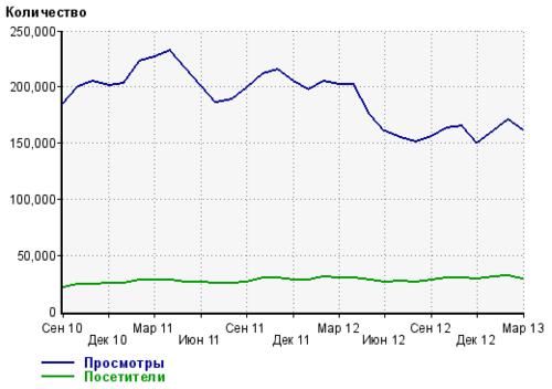NashGorod.ru в цифрах и графиках 2