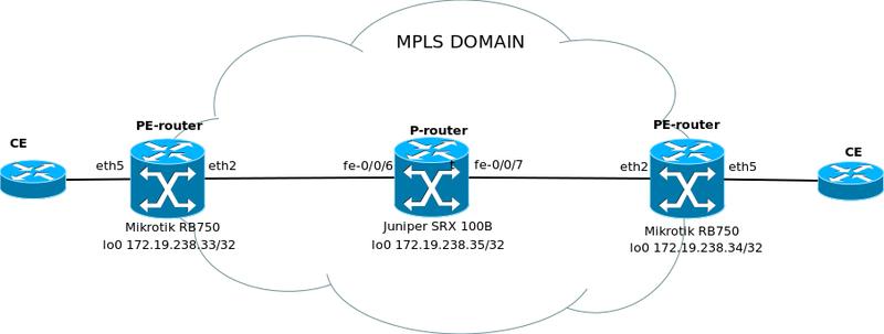 Схема сети.  Все картинки кликабельны.  Конфигурация Miktorik в качестве PE-роутера.