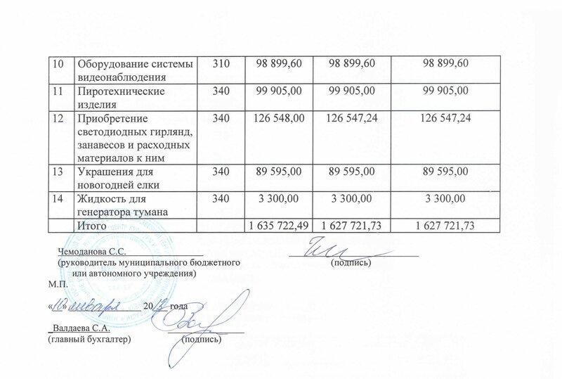 """Отчет об использовании субсидий в 2012 году (""""Полярная звезда"""", Оленегорск)"""