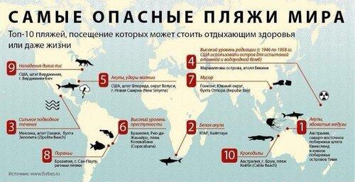 Самые опасные пляжи Мира (инфографика)