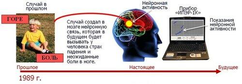 Военная психология - случаи из практики