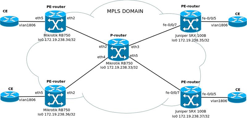 MPLS и VPLS на Mikrotik / Хабр