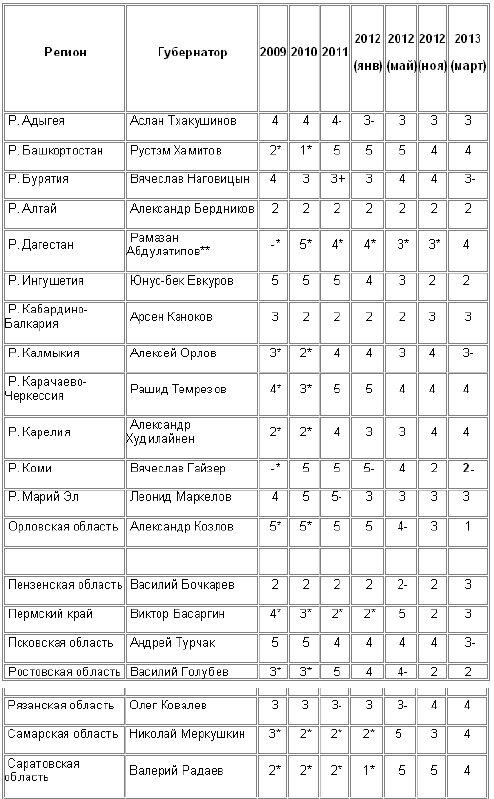 Кремлёвский рейтинг губернаторов РФ