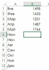 Рис. 91.1. Вы можете использовать динамические именованные формулы для представления данных о продажах в столбце В