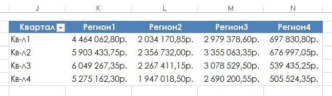 Рис. 172.1. Эта сводная таблица будет отсоединена от своего источника данных