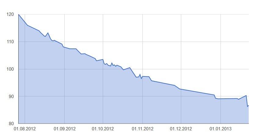 как похудеть за полгода