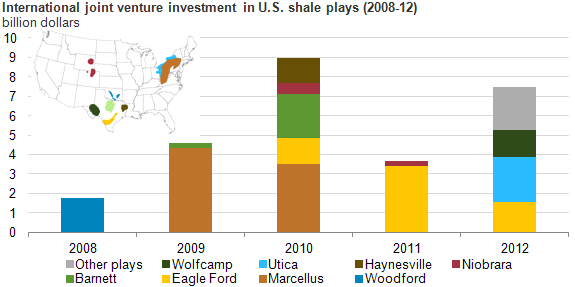 eia.gov: Foreign investors play large role in U.S. shale industry