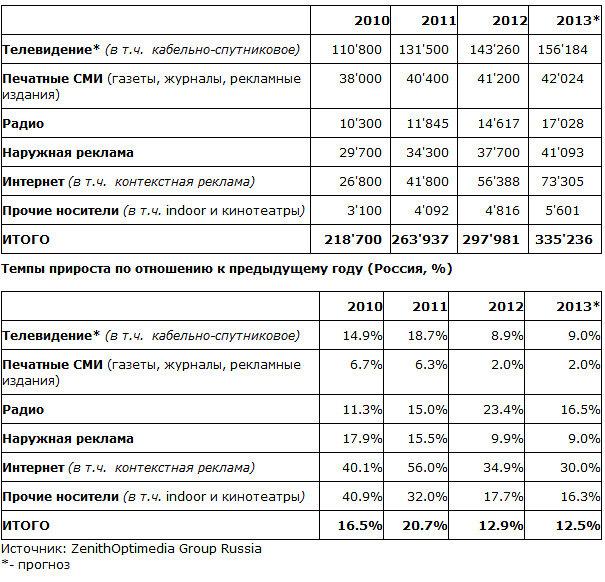 Прогноз ZenithOptimedia: Рост глобального рекламного рынка ускорится с 3,9% в 2013 году до 5,6% в 2015