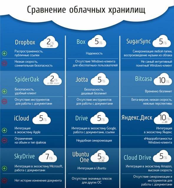 Облачные хранилища Ваших личных данных: от фоток, до сканов паспортов. Обзор 12-ти.Обзор и сравнение 12 облачных хранилищ