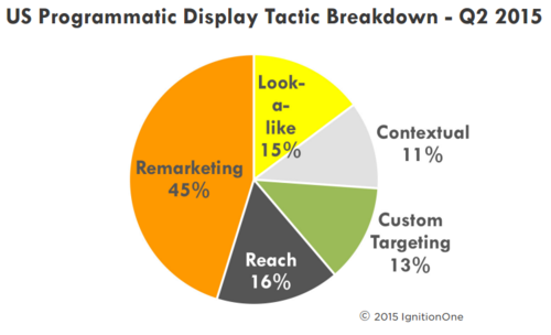 programmatic-display-tactics-q2-2015-ignitionone.png