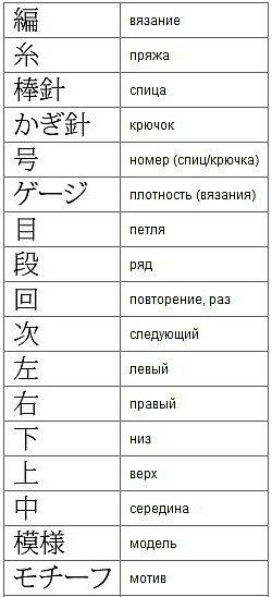 Условные обозначения при вязании крючком на китайском