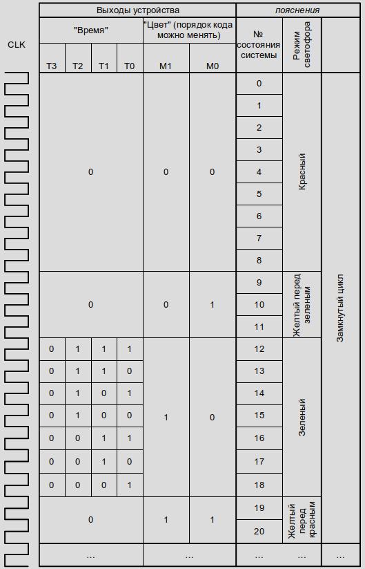 Счетчик с циклически изменяющимся модулем