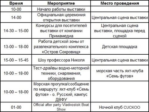 Стала известна программа Vladivostok Boat Show 2013