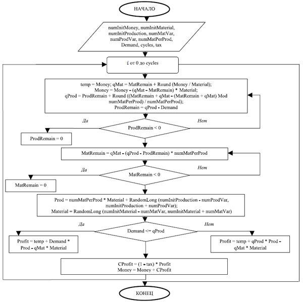 Блок-схема алгоритма имитации