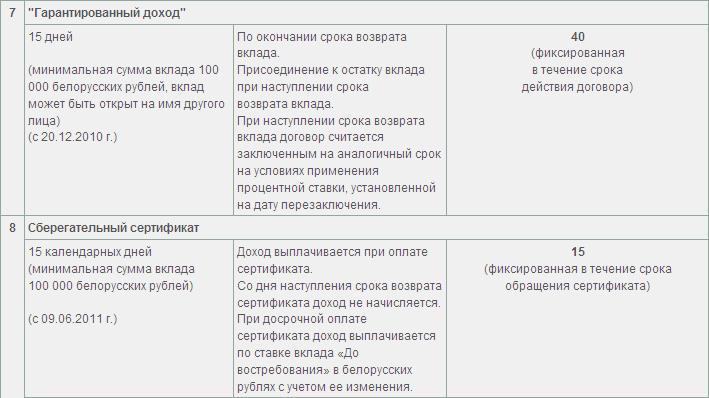 Вклады в белорусских рублях для физических лиц