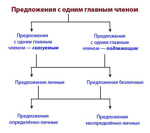 схема: простое предложение с одним главным членом