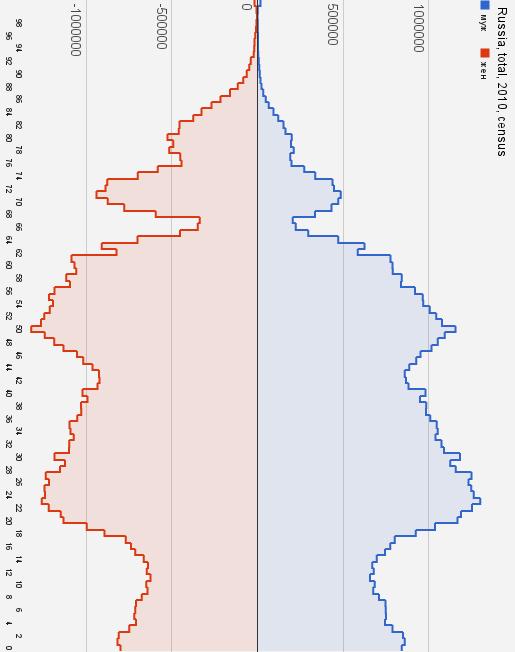 Население Росси, всё, 2010, перепись