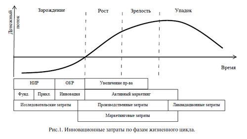 жизненного цикла инновации