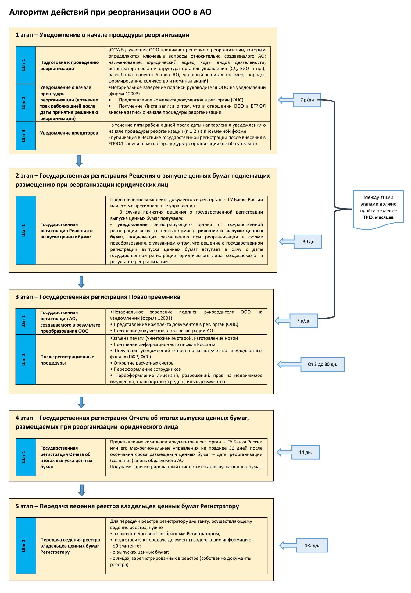 Пошаговая инструкция реорганизации в форме преобразования