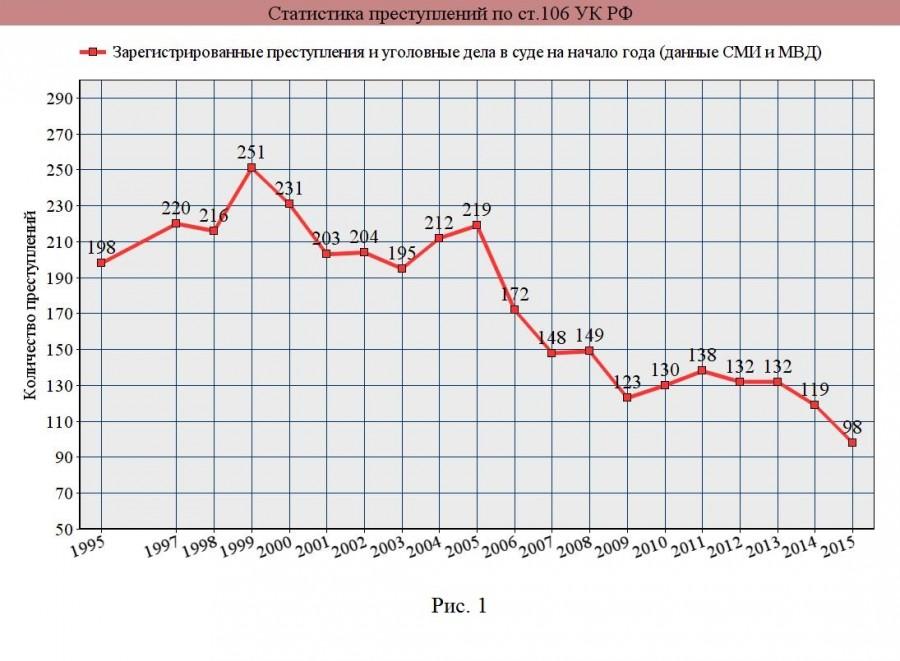 Анализ статистики убийств новорожденных и работы бэби-боксов в России