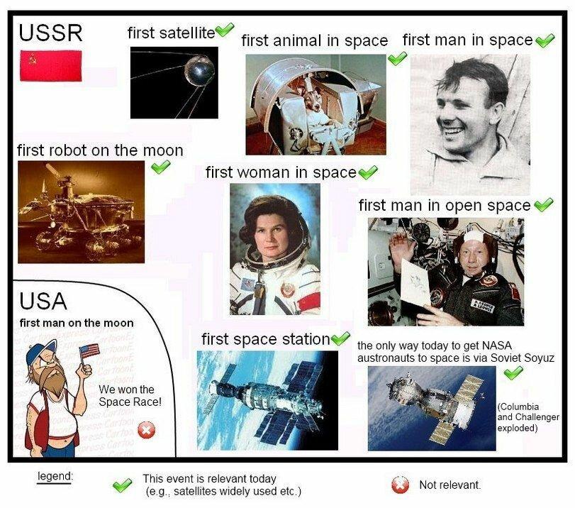 О космической гонке