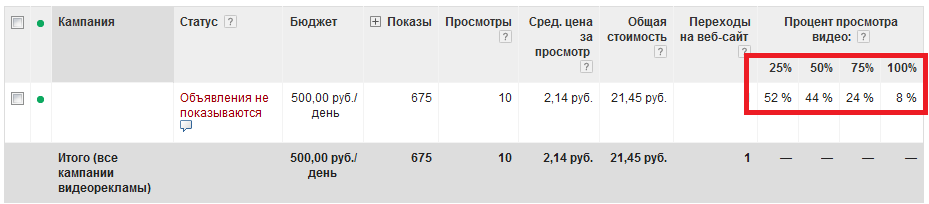 скрин статистики просмотров видео