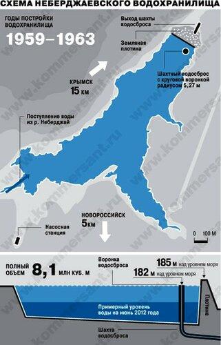 жертвам затопления Крымска