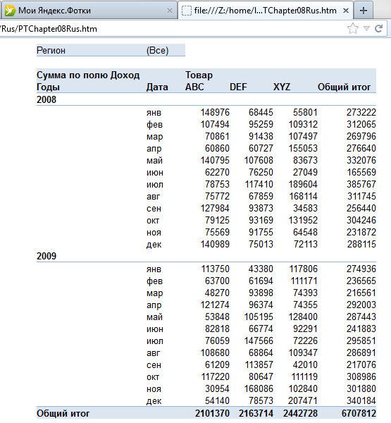 Рис 8.6. При открытии веб-страницы в окне веб-браузера Internet Explorer станут доступны все свойства сводных таблиц, присущие Excel 2003