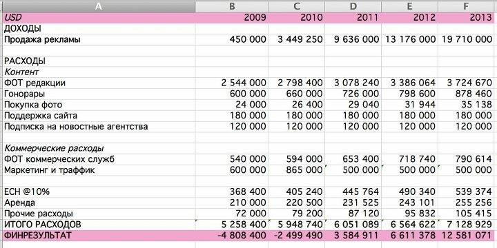 Слон.ру собирался зарабатывать 12 млн долларов к 2013 году