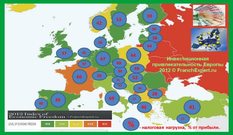 Инвестиционная привлекательность Европы