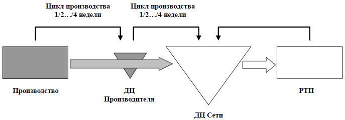 Реализация концепции синхронизации поставок в интеграции производителя и дистрибьютора