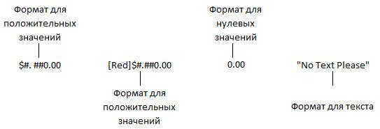 Рис. 2.18. Разделы пользовательского числового формата