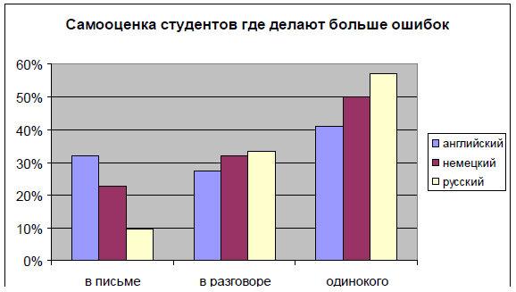 График 2. Самооценка ошибок по отношению к приобретенным навыкам