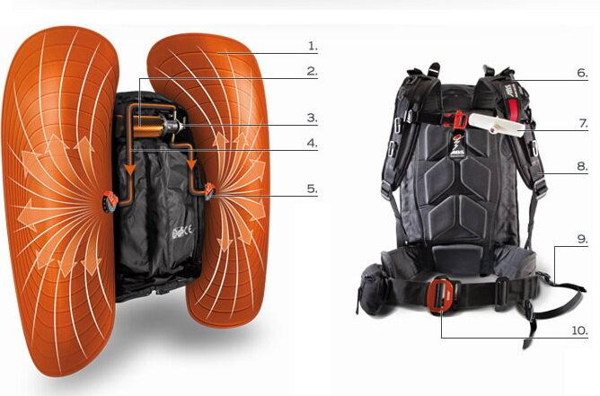 Как работает лавинный рюкзак