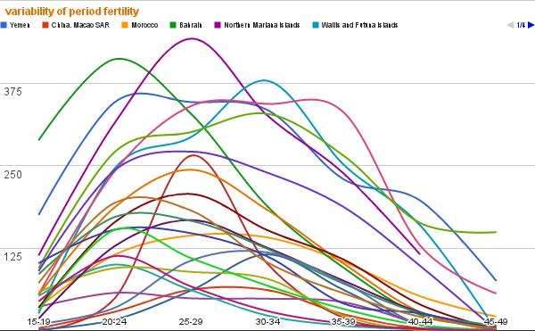 изменчивость рождаемости по возрасту