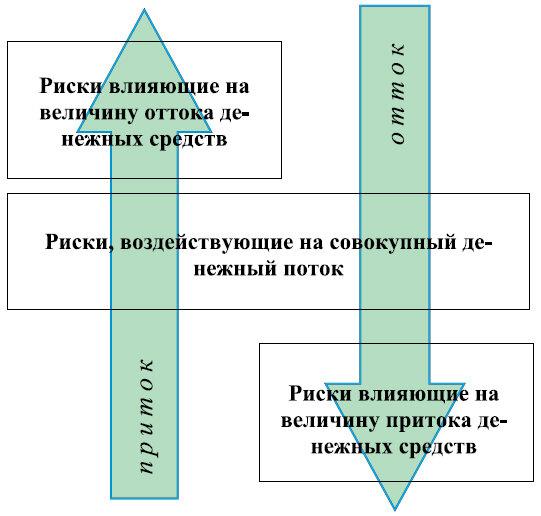 Рис.2. Влияние рисков на денежные притоки и оттоки