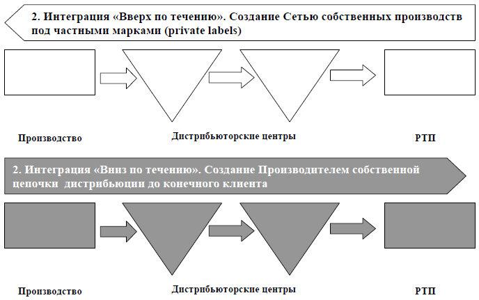 Рис. 2. Направления интеграции цепочки дистрибьюции
