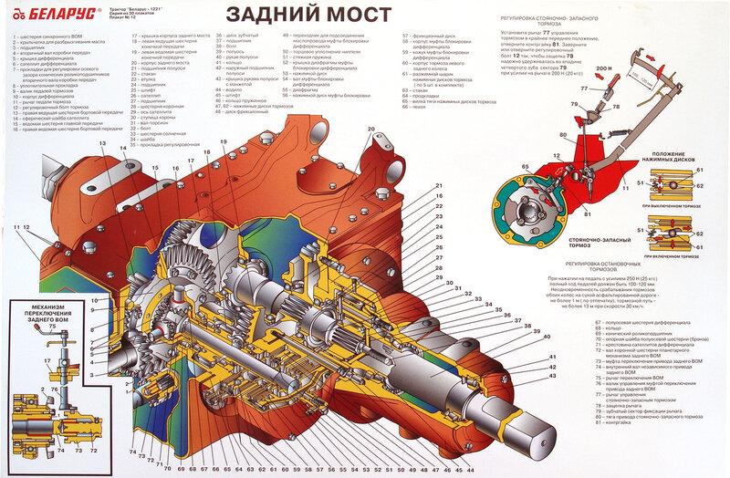 Серия состоит из 30 плакатов хорошего качества, по устройству трактора Беларус-1221.