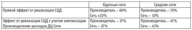 Таблица 1. Оценка влияния реализации СЦД на логистические расходы участников цепочки дистрибьюции на основе симуляции режимов цепочки на основе данных симуляции цепочки поставок, проведенной компанией Делой