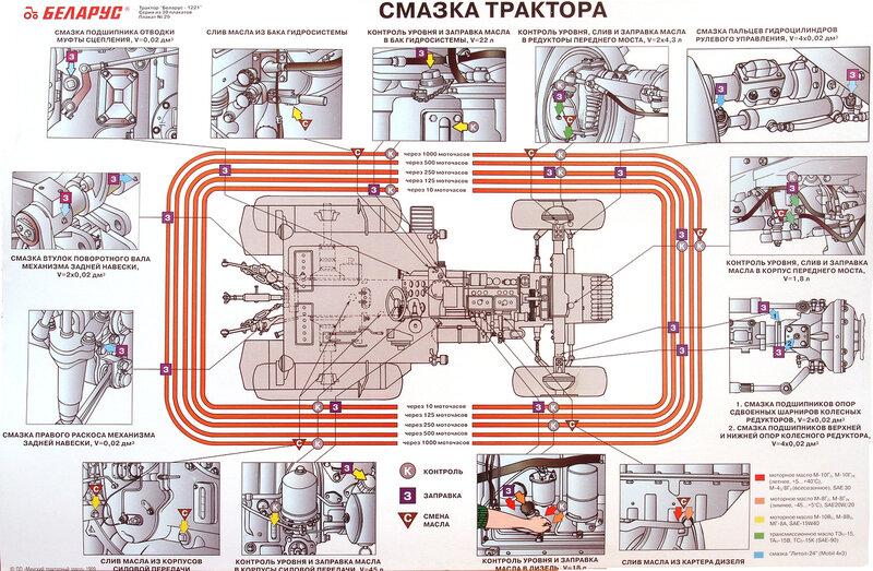 Устройство трактора Беларус-1221 Маравтокапремонот.