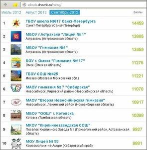Омская гимназия №117 - четвёртая в рейтинге ДНЕВНИК.РУ