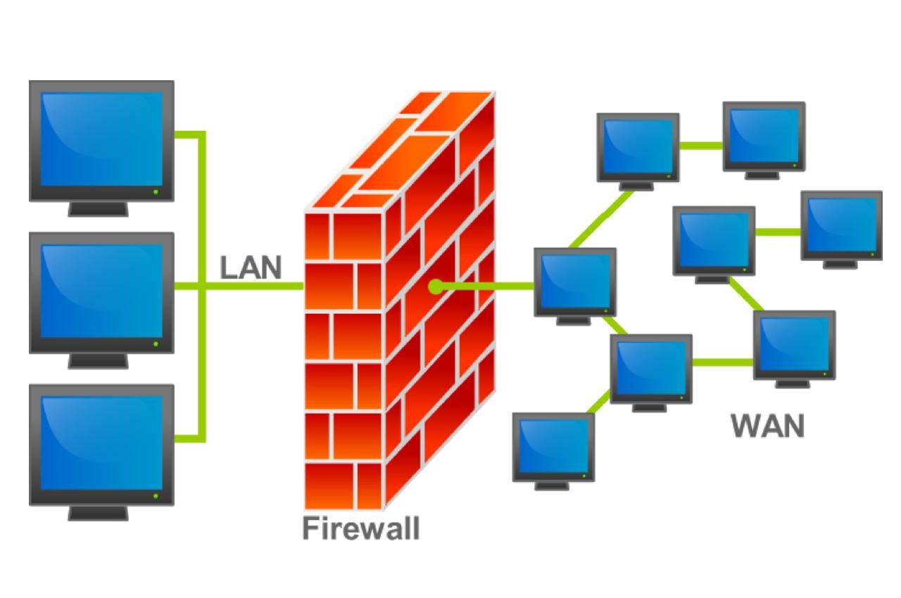 Файрвол разделяет WAN (внешнюю сеть или Интернет) и LAN (локальную сеть)