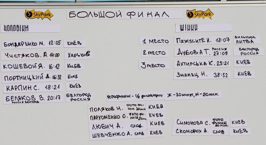 """Результаты финала соревнований """"Вертикальный штурм"""""""