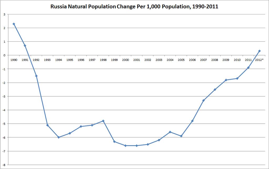 В результате отрицательных трансформаций в массовом репродуктивном поведении с 1992 20141993 гг в россии началось сокращение численности населения