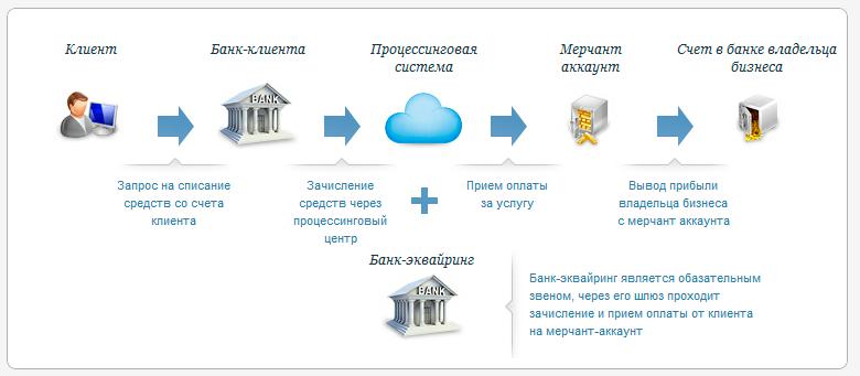 схема прохождения денег