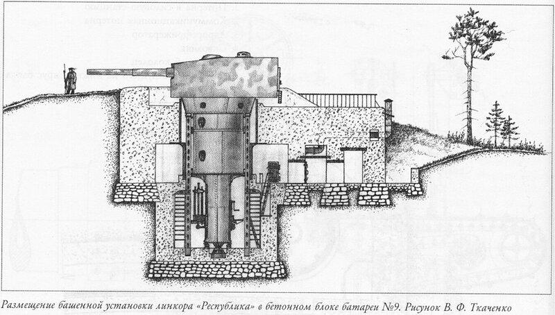 Размещение башенной установки линкора «Республика» в бетонном блоке батареи №9