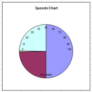 Рис. 5.33. Круговая диаграмма перекрывает диаграмму спидометра