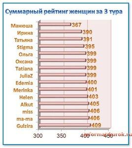рейтинг женщин