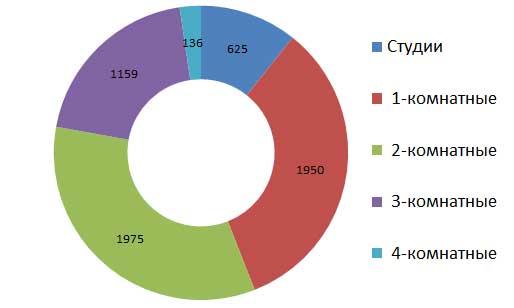 Число исследуемых объектов недвижимости