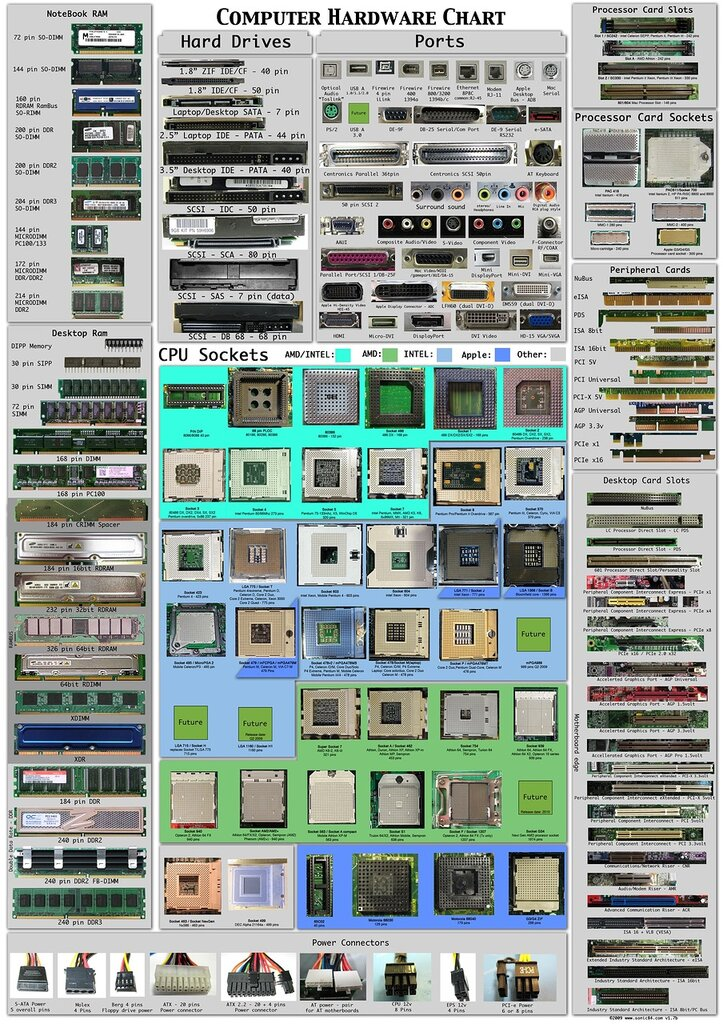 Название ПК портов и интерфейсов.